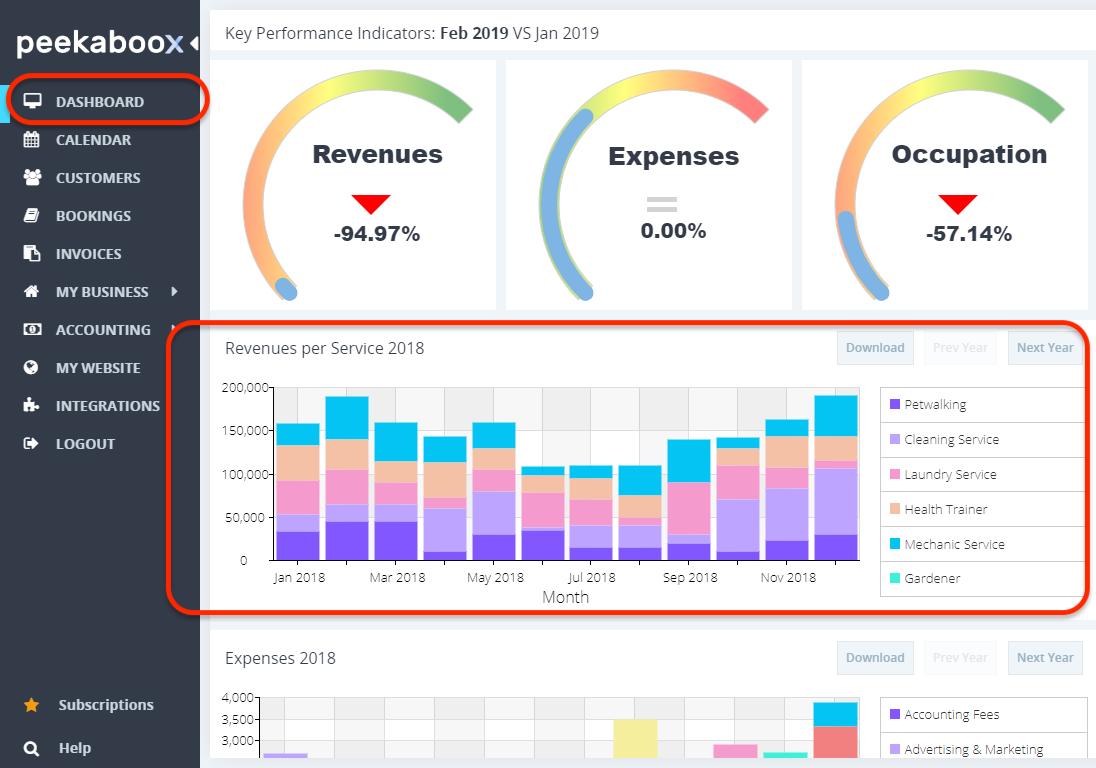 Peekaboox - Revenue per Service